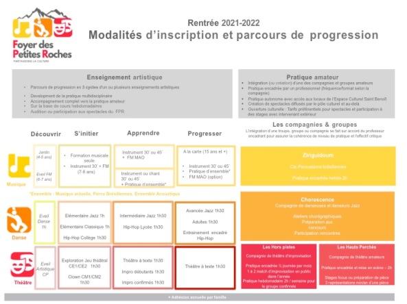 Doc rentrée 2021-2022 V1.0 - 2